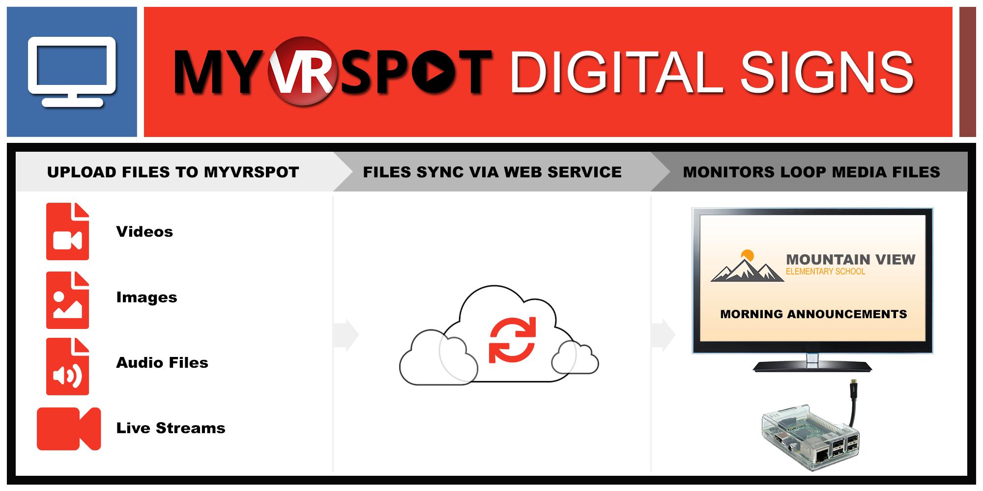 SmartSigns – Digital Signage Powered by MyVRSpot – MyVRSpot